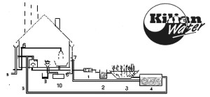 "Figure 1. A recycling system with the planted filter where water is reused in the washing machine and garden.                   1. Sedimentation Sedimentation tank for grey wastewater only. The source of the water may vary depending on local codes or regulations but might include water from bath, washing machine and kitchen. 2. Pump well with a level controlled pump. 3. Reed bed system or constructed wetland. 4. Tank for treated wastewater and treated rainwater. 5. ""Green"" pipe for reuse water to washing machine and garden. 6. Water vitalizer in drinking water pipe. 7. Fine filter for treatment of rainwater. 8. Untreated rainwater toward sand catcher and infiltration unit. 9. ""Black""'wastewater from toilet to compost container. 10. Urine from toilet to urine container Design by Kilian Water Ltd., Denmark"