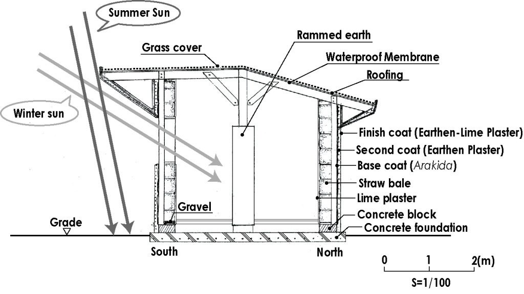 Cross Section of Atom House